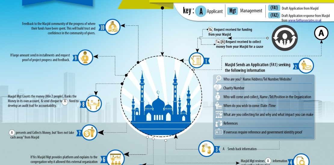 Safer Giving Infographic for Mosques to ensure a safe process of giving money